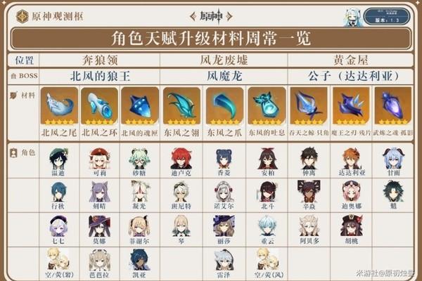 原神1.4版本全角色天赋升级周常材料解析游戏攻略