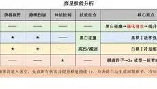 王者荣耀新赛季奕星出场率大幅提高,奕星玩法攻略